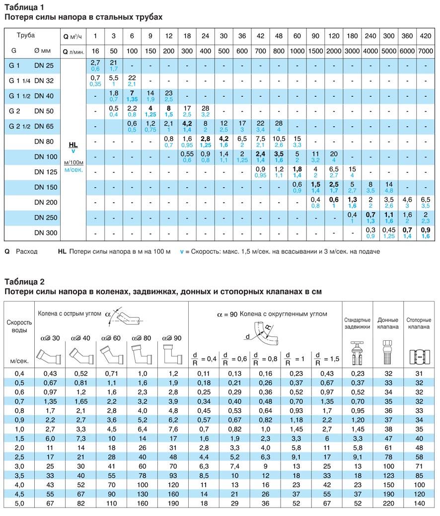 Таблица потери напора в зависимости от производительности насоса, длины и диаметра трубы