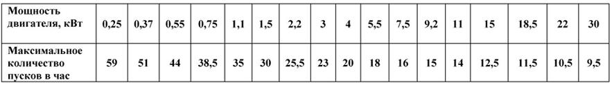 Допустимое количество пусков электродвигателей в час