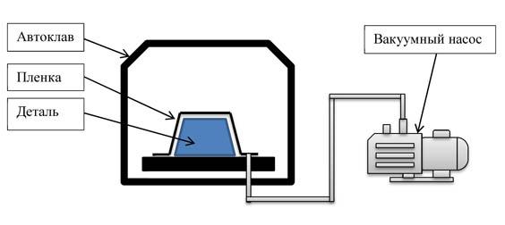Вакуумметры с разными шкалами
